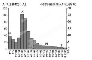 关注人口老龄化统计图_人口老龄化统计图