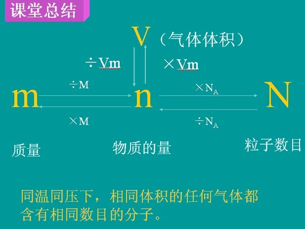 气体摩尔体积ppt_化学:1.2.2《气体的摩尔体积》课件(新人教版必修1)