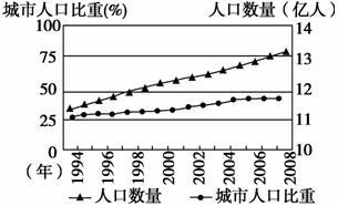 人口的变化练习_1.1 人口的数量变化 同步练习 含答案解析 8