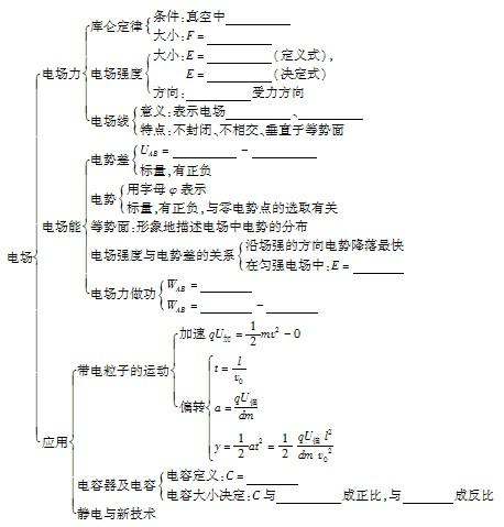 数学命题的知识结构图