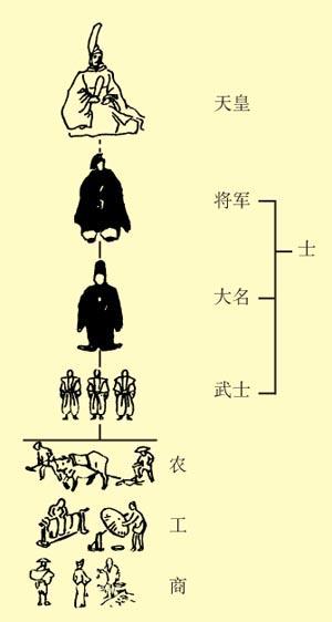 高中历史图片素材:日本的封建等级示意图