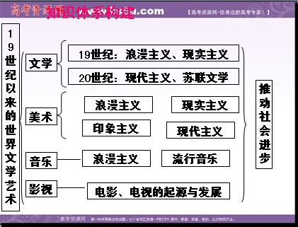 广东省潮州金山中学2013届高三历史必修三复习课件