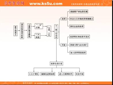 2012-2013学年高一历史必修2(岳麓版)课件