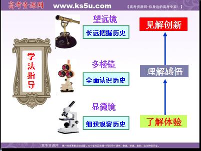 2013年高一人民版历史必修2课件